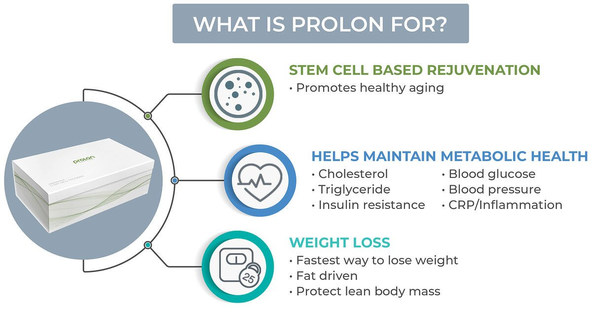what-is-prolon-graphic